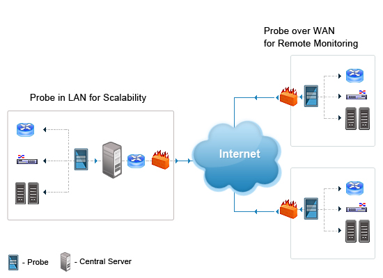 Remote Network Monitoring and Troubleshooting